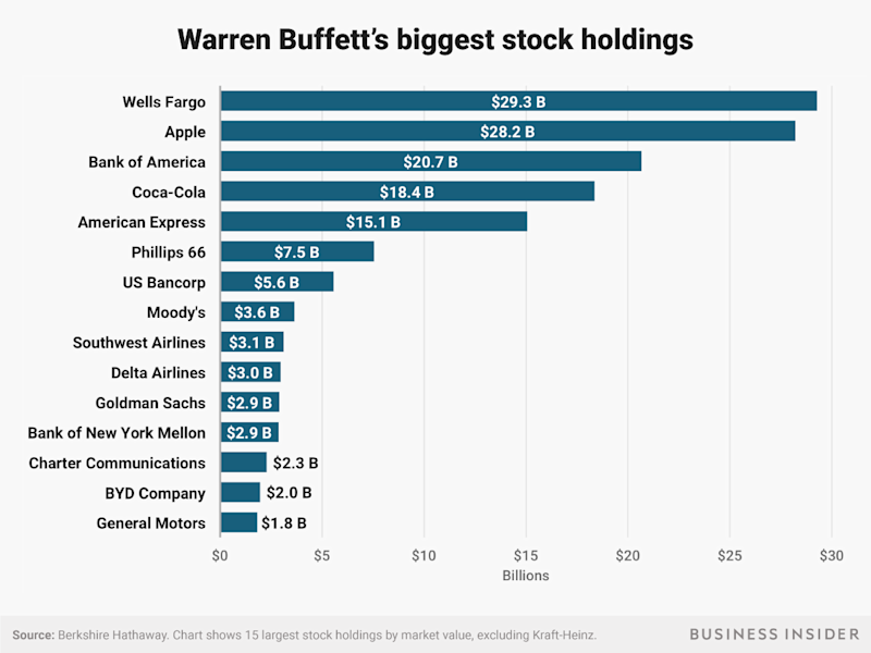 Here Are Warren Buffetts 15 Biggest Stock Investments