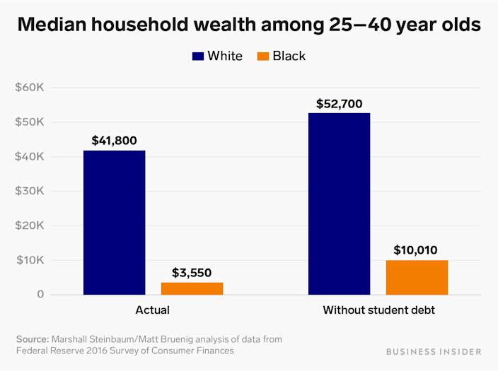 median household wealth among 25 40 year olds