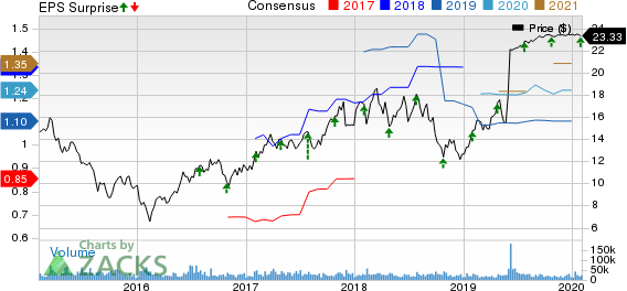 Cypress Semiconductor Corporation Price, Consensus and EPS Surprise