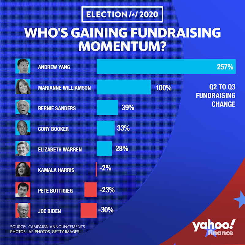 Entrepreneur and 2020 hopeful Andrew Yang led all Democratic candidates in terms of the largest percent gain in fundraising from the second quarter to third quarter. So far, Sen. Bernie Sanders has raised the most on a dollar basis at $25 million.