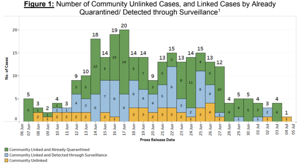Community linked and unlinked cases in Singapore from 6 June to 5 July 2021. (TABLE: Ministry of Health)