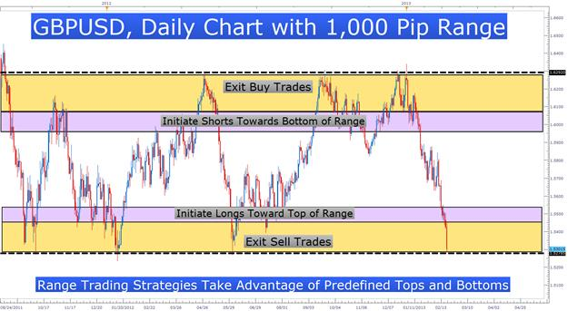 Framing_Price_Action_With_Channels_body_Picture_5.png, 3 Price Channels To Help You Find High Probability Trades