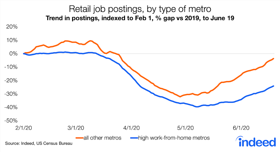 In metro areas where working from home is less prevalent, retail job postings have almost returned to levels seen before the pandemic. The labor market is lagging is areas where working from home is more popular. (Source: Indeed)