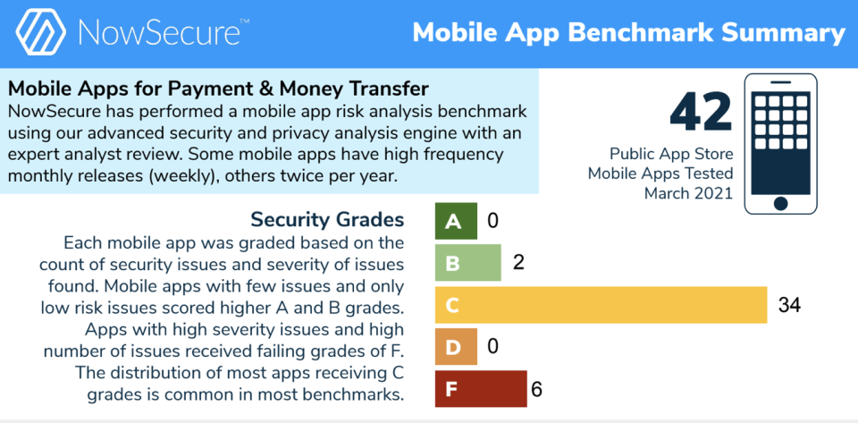 Among 42 mobile apps tested in March by NowSecure, including apps commonly used by U.S. consumers for payments and money transfers, 34 revealed security issues that earned them a