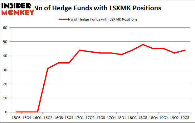 No of Hedge Funds with LSXMK Positions