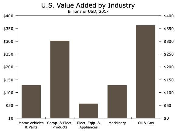 US value added by industry