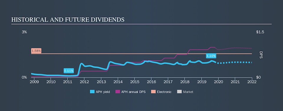 NYSE:APH Historical Dividend Yield, October 14th 2019