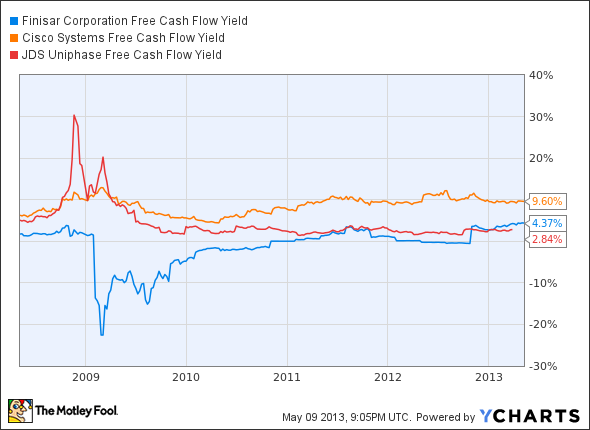 FNSR Free Cash Flow Yield Chart