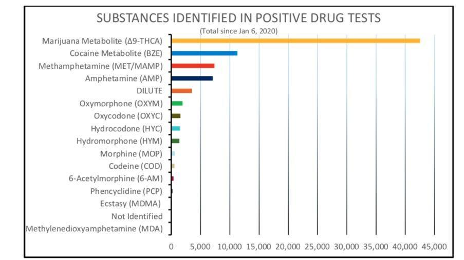 Graphic on drug testing in trucking