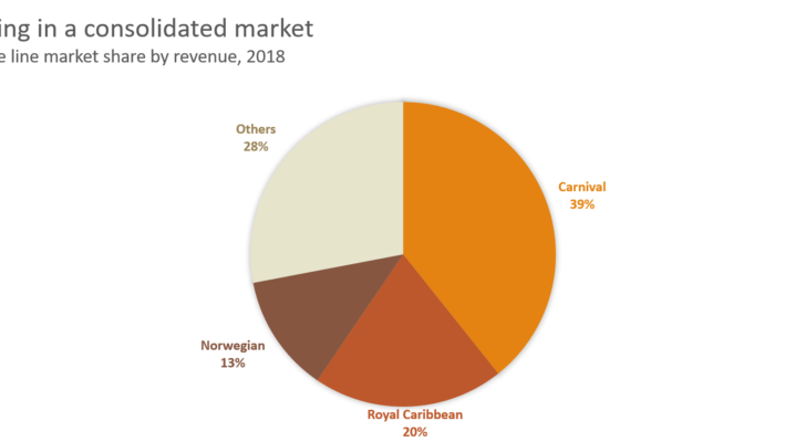 CCL Stock - Market share in 2018