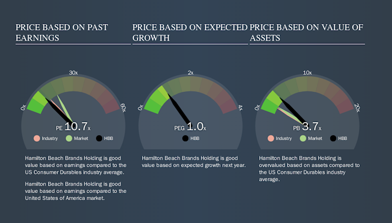 NYSE:HBB Price Estimation Relative to Market, September 13th 2019