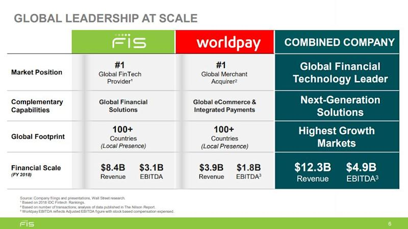 Chart showing the breakdown of the FIS acquisition of Worldpay.