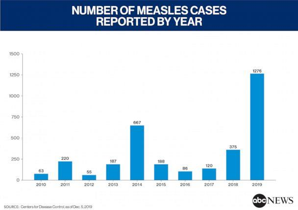 PHOTO: number of measles cases reported by year (ABC News, CDC)