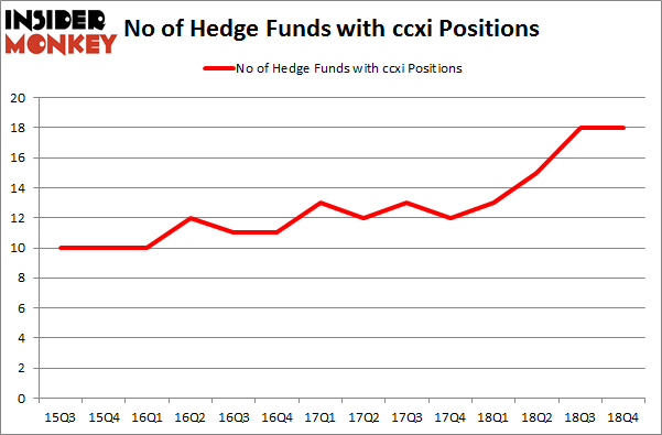 No of Hedge Funds with CCXI Positions