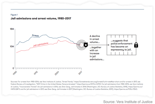Jail admissions and arrest volume in the US, 1980-2017 (Vera Institute of Justice)
