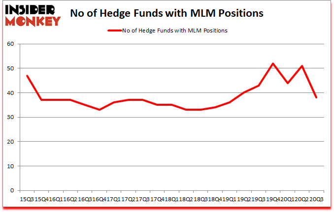 Is MLM A Good Stock To Buy?