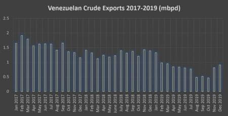 Venezuela Is Quietly Ramping Up Oil Production