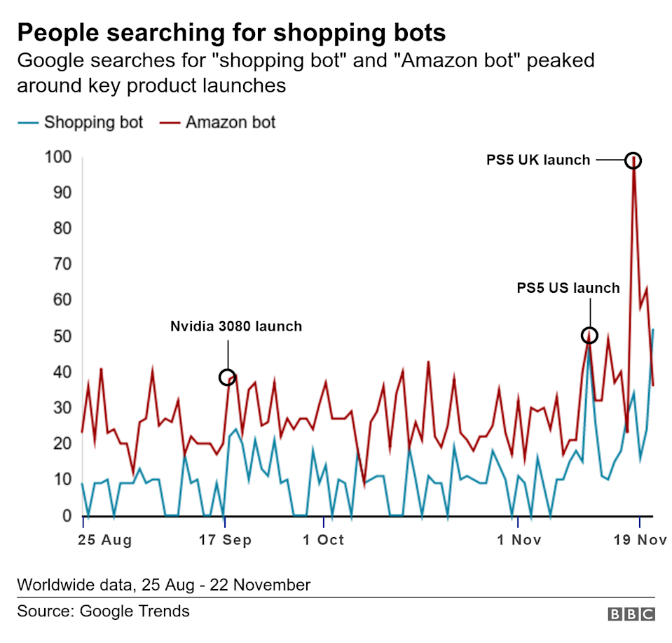 """A trend chart shows a massive surge in search traffic for the terms """"shopping bot"""" and """"Amazon bot"""" coinciding with the PlayStation 5 launch"""