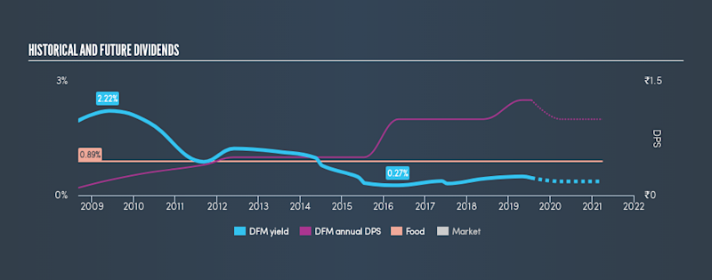 NSEI:DFM Historical Dividend Yield, July 21st 2019