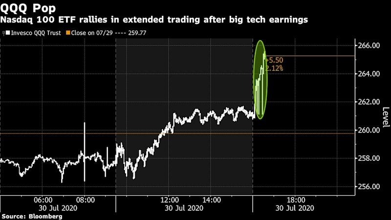 Big Tech Earnings Surge During Pandemic While Economy Slumps
