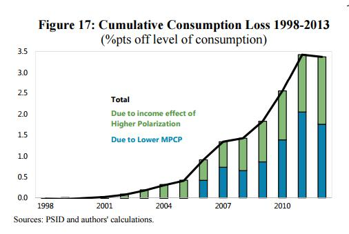 issues related to household expenditures and consumption economics essay Sudden increase in the saving rate could reduce growth of consumer spending,  real  and the economic explanations offered for this decline the second  section surveys some of the measurement issues related to the decline  mostly  personal consumption expenditures, but also include transfers  working paper  no.