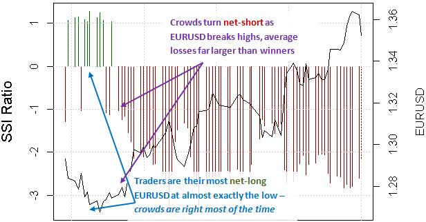 forex_trading_strategy_against_the_trading_crowd_body_Picture_7.png, Trading Currencies Against the Crowd - Real Forex Strategies