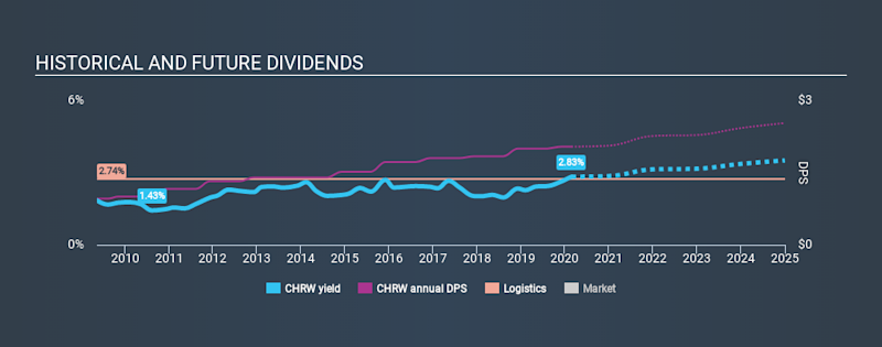 NasdaqGS:CHRW Historical Dividend Yield, February 25th 2020