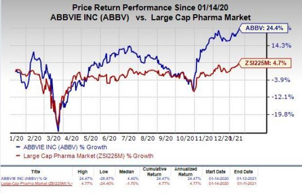 price chart for ABBV