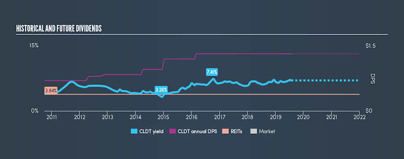 NYSE:CLDT Historical Dividend Yield, July 25th 2019