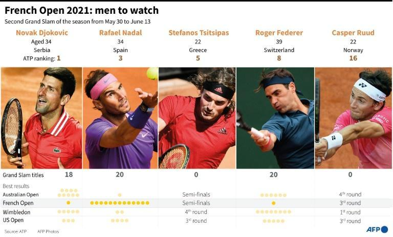 French Open 2021: men to watch