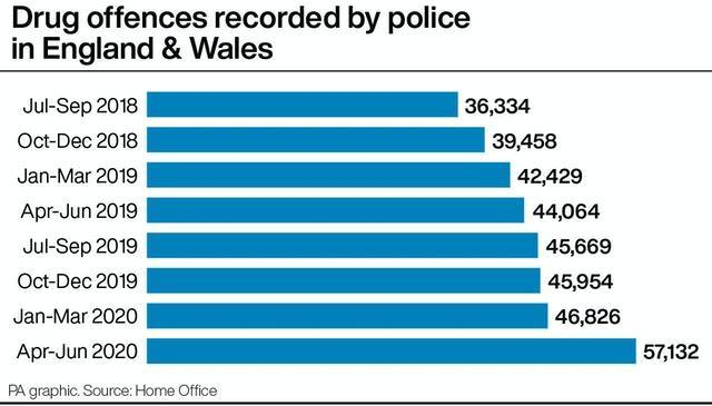Drug offences recorded by police in England & Wales