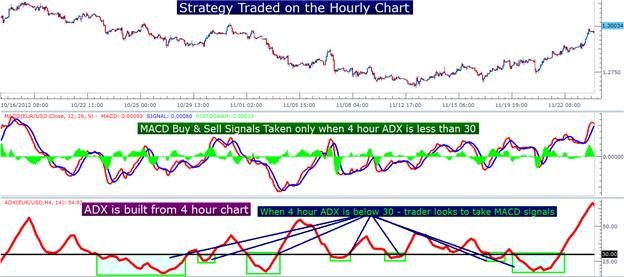 Three_Simple_Strategies_for_Trading_MACD_body_Picture_6.png, Learn Forex: Three Simple Strategies for Trading MACD