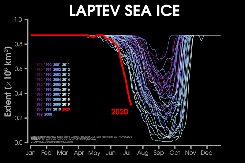 A graph shows the steep decline in sea ice this year in a marginal sea of the Arctic Ocean.