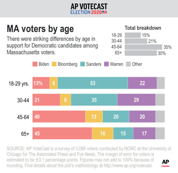 Vote breakdown by age in Massachusetts' Democratic primary.;