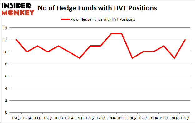 Is HVT A Good Stock To Buy?