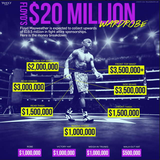 Mayweather's many endorsements. (Yahoo Sports graphic)