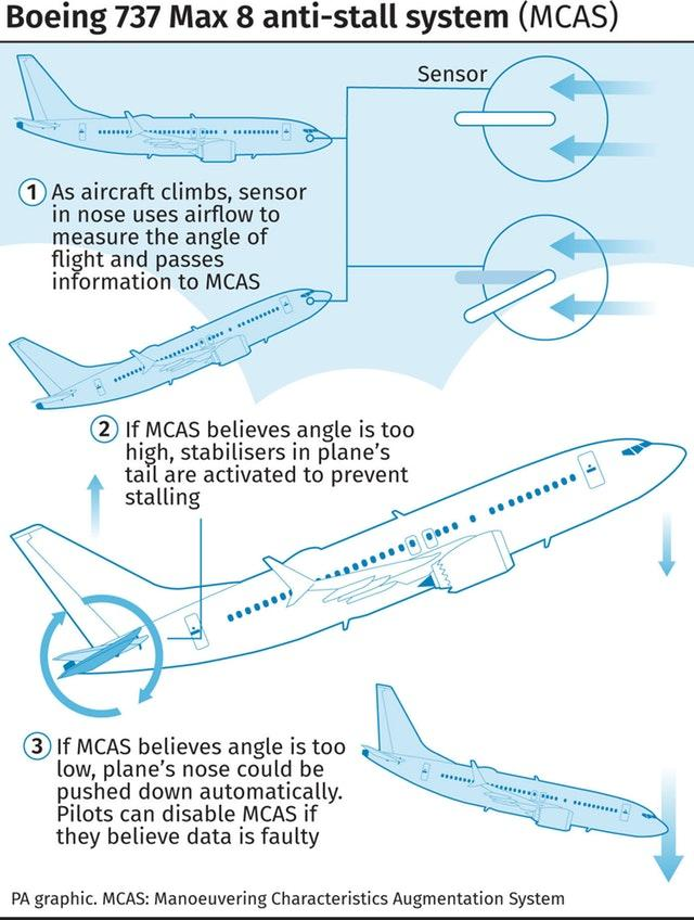 Boeing 737 Max 8 anti-stall system