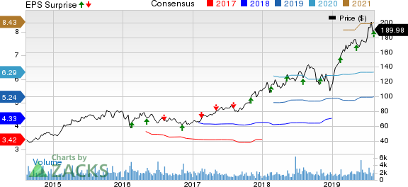 EPAM Systems (EPAM) Q2 Earnings Surpass Estimates, Rise Y/Y