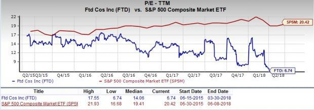 Let's put FTD Companies (FTD) stock into this equation and find out if it is a good choice for value-oriented investors right now