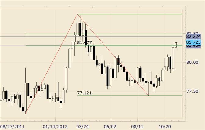 FOREX_Technical_Analysis_USDJPY_Taking_out_Resistance_body_usdjpy.png, FOREX Technical Analysis: USD/JPY Taking out Resistance