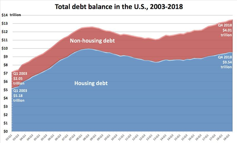 A chart that shows housing and non-housing debt in the U.S. from 2003 to 2018.