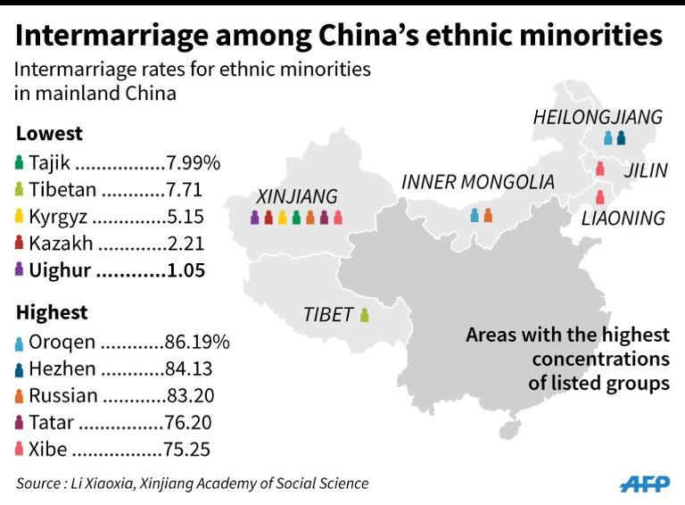 Graphic on intermarriage rates among mainland China's ethnic minorities