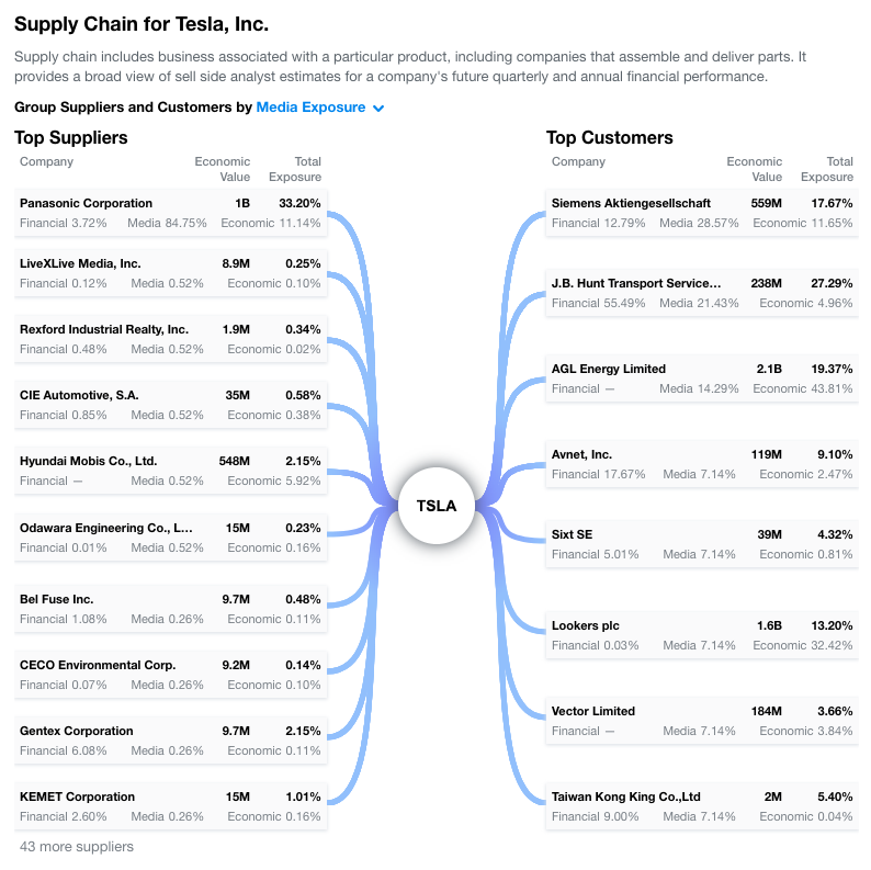 We explore TSLA's supply chain relationships in Yahoo Finance Premium. Data as of 8/15/19.
