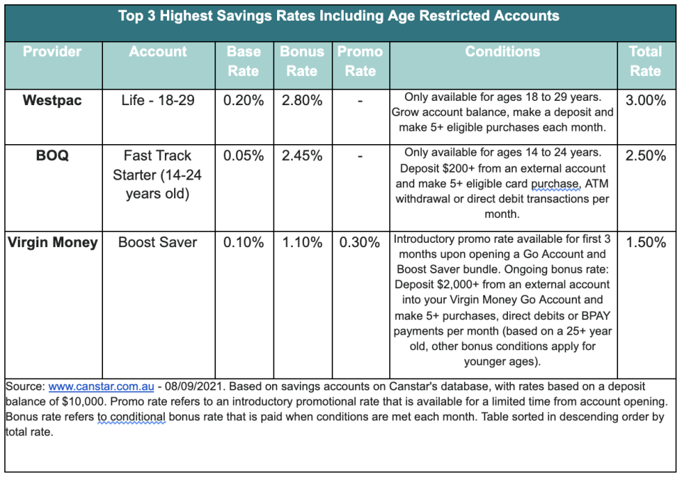 A chart showing the top 3 highest savings rates including age restricted accounts.