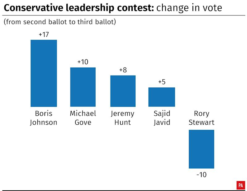 Conservative leadership contest: change in vote from the second ballot to the third ballot. Infographic from PA Graphics.