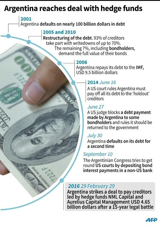 Argentina reaches deal on debt with hedge funds