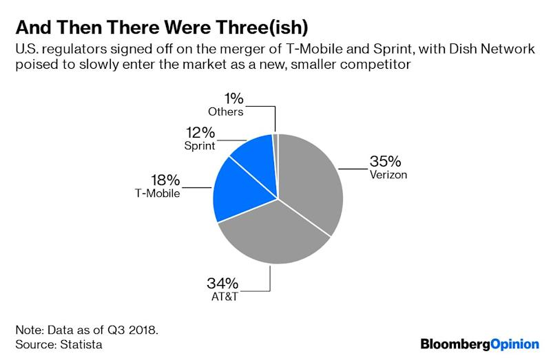 T-Mobile and Sprint Are Almost One. Hooray?