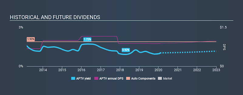 NYSE:APTV Historical Dividend Yield, February 1st 2020