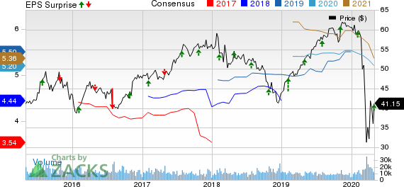 The Hartford Financial Services Group, Inc. Price, Consensus and EPS Surprise