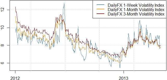 forex_strategies_that_might_do_well_in_current_market_conditions_body_Picture_1.png, Volatility Drops, but Can US and Aussie Dollars Break Ranges?